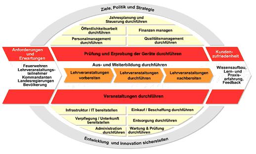"""Das """"Prozessmodell"""" der LFS Tirol"""