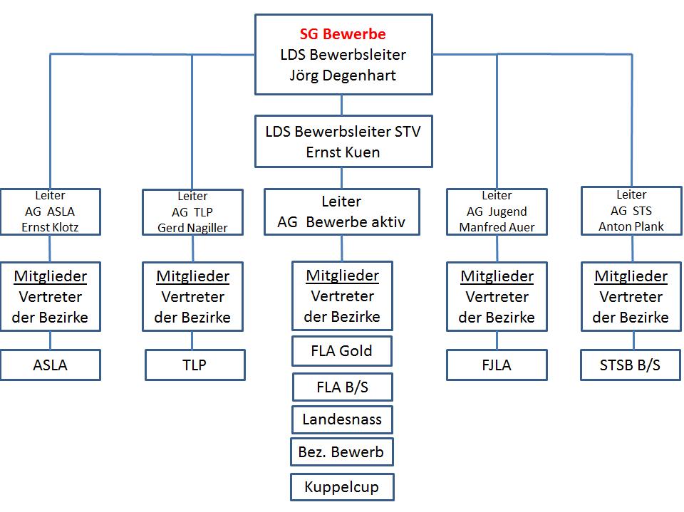 Organigramm_Bewerbe